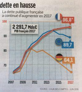courbes-depense-etat-france