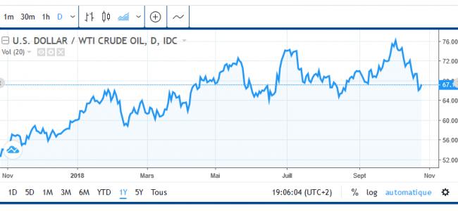 evolution du prix du petrole sur un an